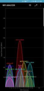 Wi Fi Signal Graph